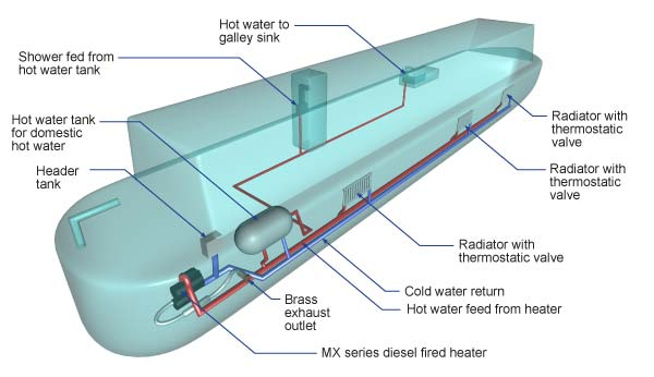 Mikuni | Marine Heaters | Vehicle Heaters