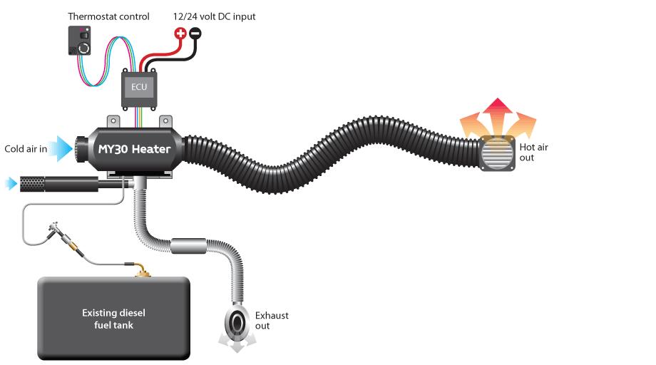 mikuni   marine heaters   vehicle heaters  www.mikuniheating.com